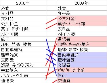 2008年と2009年の「節約」項目上位15位における変動