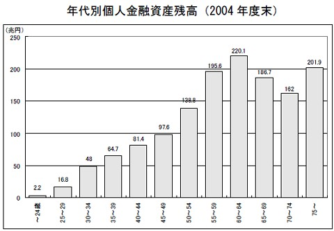 年代別個人金融資産残高(2004 年度末)