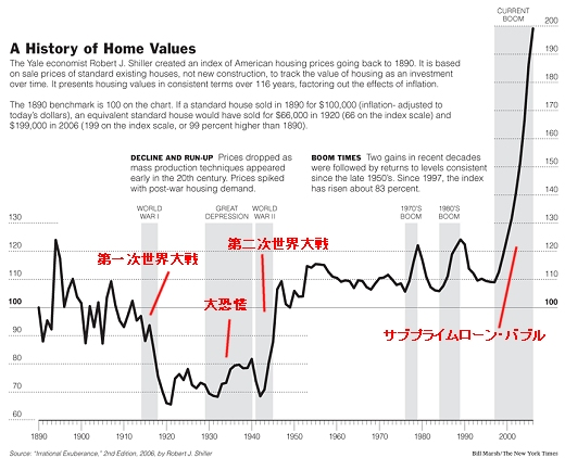 NewYorkTimesに2006年8月に掲載されたアメリカの住宅価格推移