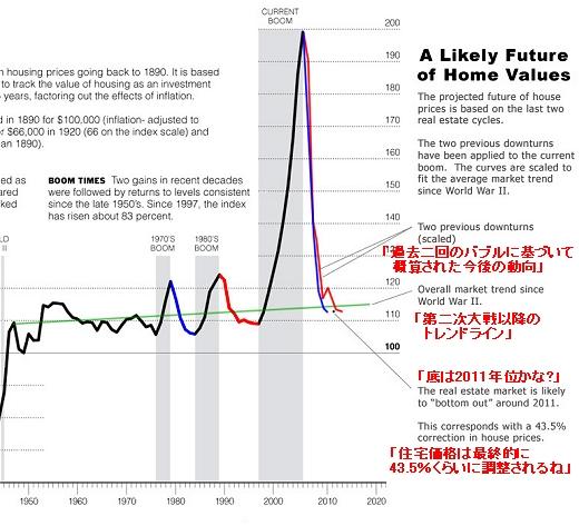 上記「アメリカの住宅価格推移」グラフを基にした、今後の住宅価格動向推移