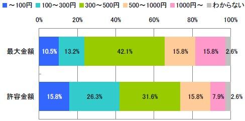 コンテンツひとつあたりの過去最大支払い金額と許容金額