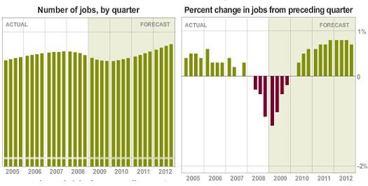 四半期毎の労働者数推移(左)と前年同期比。数そのものは2009年第4四半期、前年同期比は2009年第1四半期にピークを迎えるという予想。