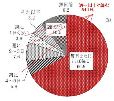 新聞の閲読頻度(朝刊)