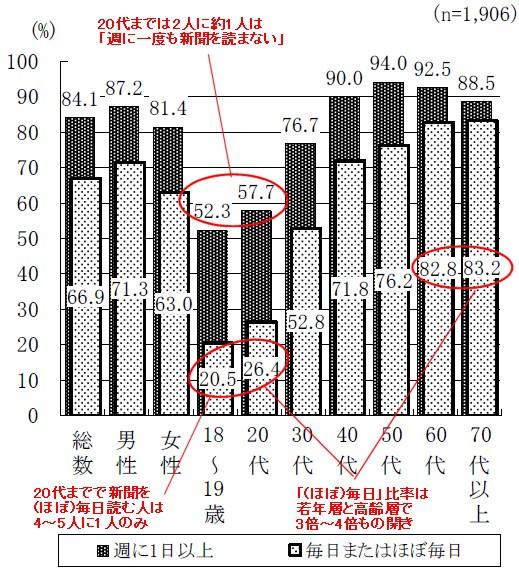 新聞の閲読頻度(朝刊)(男女・年齢階層別)