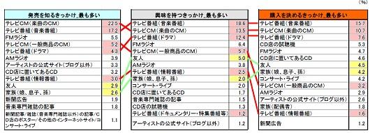 CD購入までの3プロセスにおける、「もっとも多いきっかけ」。テレビ関係は数字をピンクで塗り、同じ項目を赤線で結んだもの(同様に直接のクチコミは数字が黄色、同じ項目を緑で結んでいる)