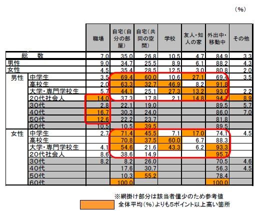 デジタル携帯オーディオプレーヤー利用場面(男女・年齢階層別)