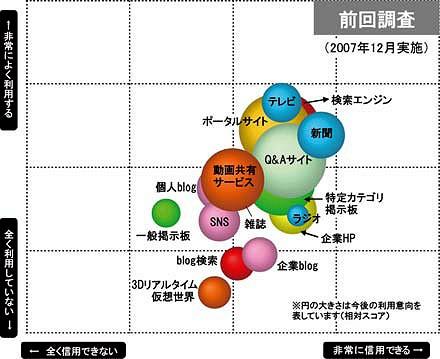 「各メディアの立ち位置図」(前回調査……2007年12月実施)