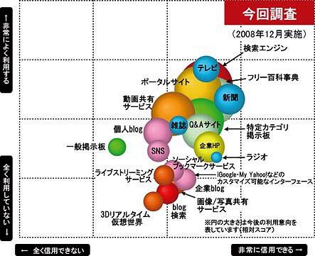 「各メディアの立ち位置図」(今回調査……2008年12月実施)
