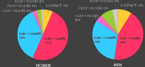 「夜遊び」の1回あたりの予算(左が女性、右が男性)