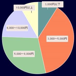2008年版「夜遊び」の1回あたりの予算