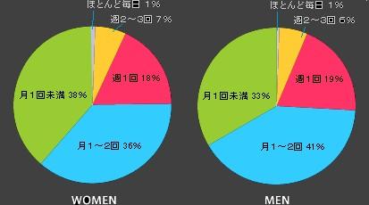 「夜遊び」の頻度・月あたり(左が女性、右が男性)