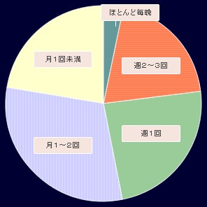 2008年版「夜遊び」の頻度・月あたり
