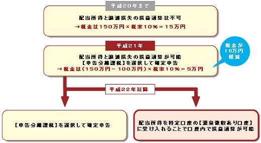 大和證券の場合:「年間で株式等の譲渡損失が100万円、配当所得が150万円の場合」を事例に説明