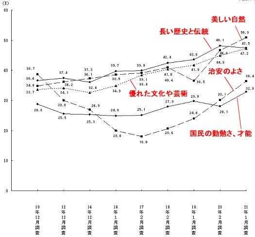日本の国や国民について、誇りに思うことはどんなこと(上位五項目について)