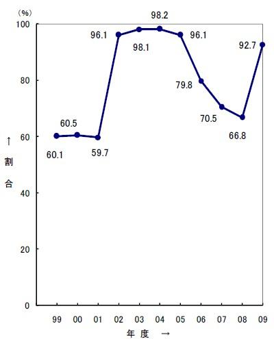 初任給据え置き率の推移(一部据え置きを含む)