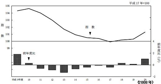 東京都消費者物価指数推移(総合)