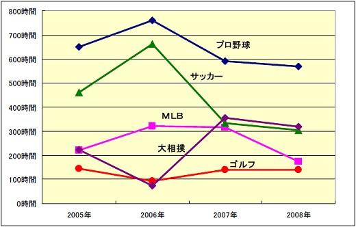 各メジャースポーツの報道量変化