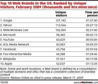 2009年2月における、アメリカのインターネット利用者数(自宅と仕事場双方。Unique visitors=個別訪問者、×1000人。Time per Person=1人あたりの利用時間)