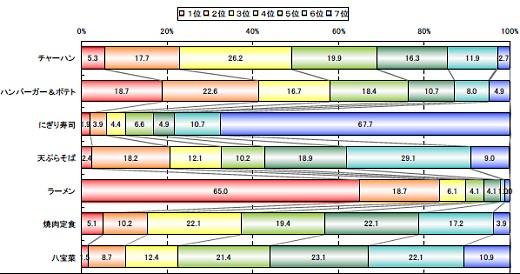 あなたは、下記に挙げた食事の塩分の量についてどのように思われますか。塩分の量が多いと思う順に1位-7位まで食品をお選び下さい。