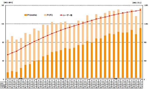 2006年9月以降のmixiにおける会員数、パソコンとモバイルのページビュー数推移(決算資料から抜粋)