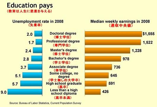 2008年におけるアメリカの失業率・週収中央値(学歴単位、25歳以上)