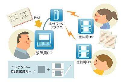 「ニンテンドーDS教室」の基本システムと概念