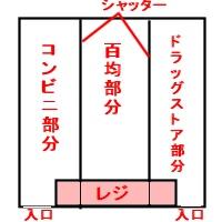 三形態店舗イメージ