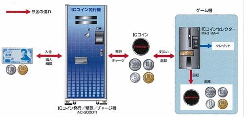 ナムコイン導入店におけるお金の流れ