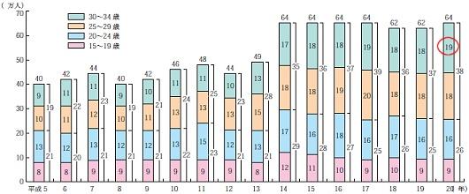 若年無業者数(≒ニート)の推移