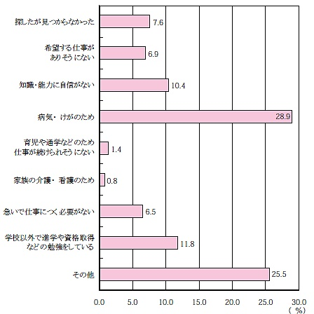 非求職理由別若年無業者の割合(就業希望者のうち非求職者……仕事に就きたいけれども求職活動をしていない)