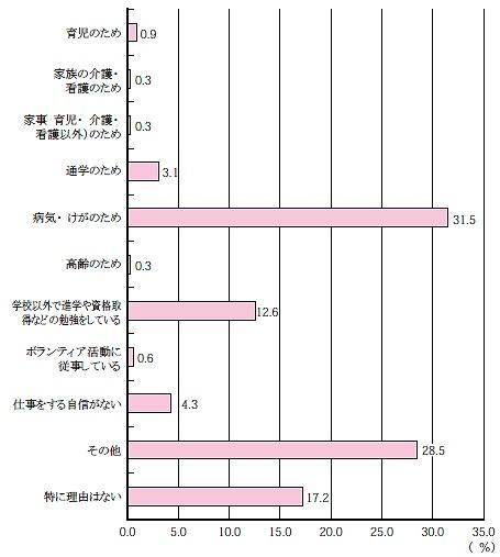 非就業希望理由別若年無業者の割合(非就業希望者……仕事に就きたくない・就けない)