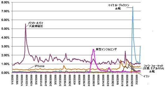 主要ニュースのインターネット上での書き込み数の推移(アメリカ)(調査対象サイトの全ての話題の書き込みに占める割合)