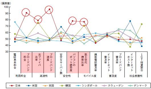 情報通信の「基盤」に関する指標別の偏差値