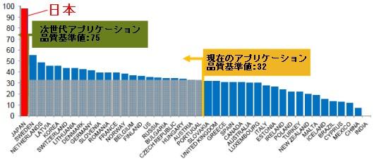 ブロードバンド品質スコアの国際比較
