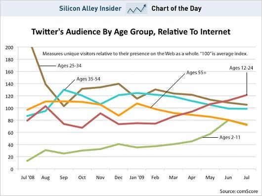 Silicon Alley Insider掲載のアメリカにおける年齢階層別ツイッター利用割合(comScore社調査データ)