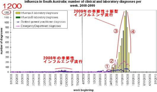 南オーストラリア州における2008-2009年(現在)のインフルエンザ診断・医療行為数グラフ