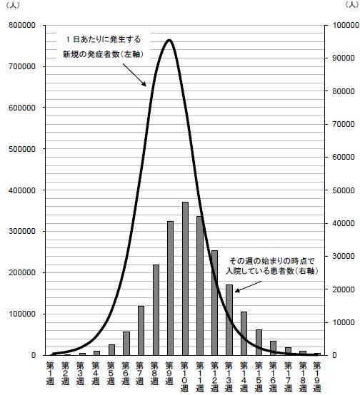 流行動態の想定(発症率20%を想定)。この流行動態は新型インフルエンザについてのみ推計したものであり、さらに通常のインフルエンザの流行が重なることに留意する必要がある。