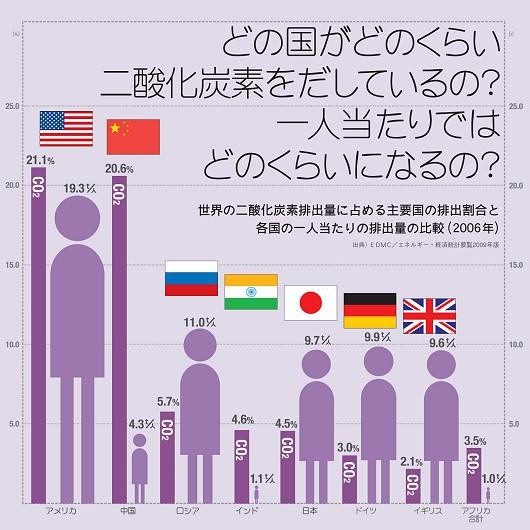 世界の二酸化炭素排出量に占める主要国の排出割合と各国の一人当たりの排出量の比較
