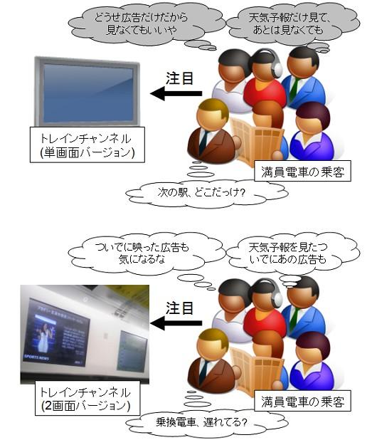「トレインチャンネル」単画面と2画面バージョン