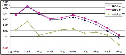 ※参考:地上波テレビの営業損益・経常損益・当期損益推移