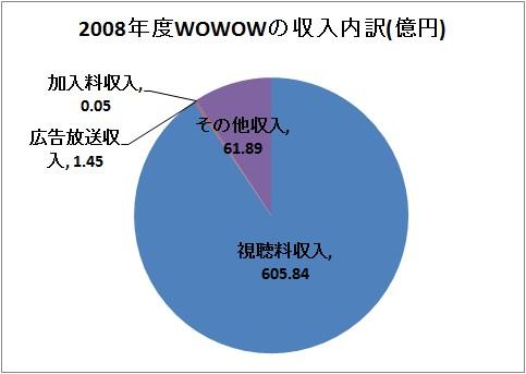 2008年度WOWOWの収入内訳(億円)。「その他収入」は子会社からのものが多数を占めると思われる。