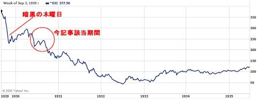 1929年9月から1935年7月までのダウ平均推移
