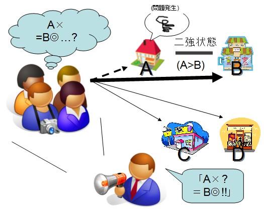 「AでなければB」。二者択一というシンプルな行動指針を提示され、住民は「A本部を懲らしめるため」とばかりにBを使う。