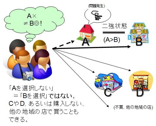 実際には「Aを選択しない」イコール「Bを選択する」ではない。CやDを選んだり、他の地域まで足を運ぶこともできる。「AでなければB」という単純化によって、上の図では住民たちが錯覚させられしまっている。