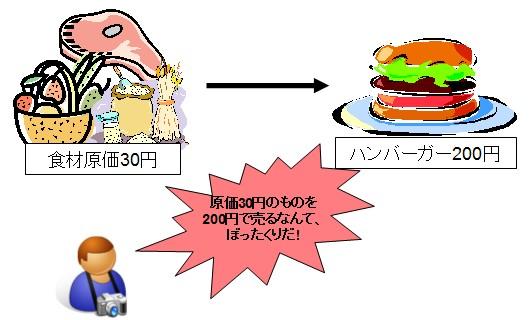 材料原価30円・定価200円のハンバーガー。この両端だけ見せられれば、「儲け過ぎ、もっと安くしろ」という意見が出てきてもおかしくはない。