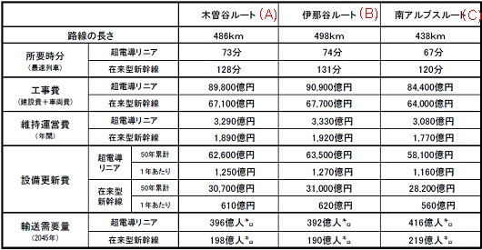 今回発表された、東京・大阪間のリニア中央新幹線に関する各種試算データ