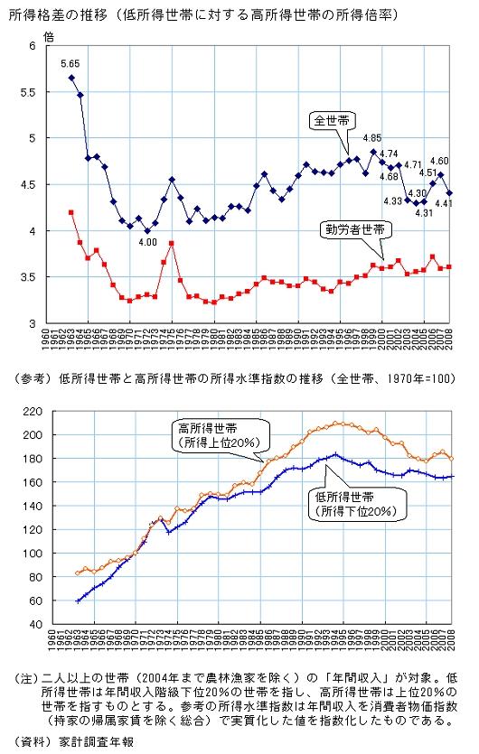 所得格差の推移/低所得世帯と高所得世帯の所得水準指数の推移(社会実情データ図録から抜粋)