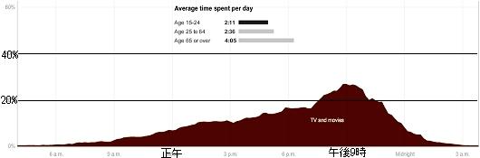 15-24歳の平均的テレビ視聴割合