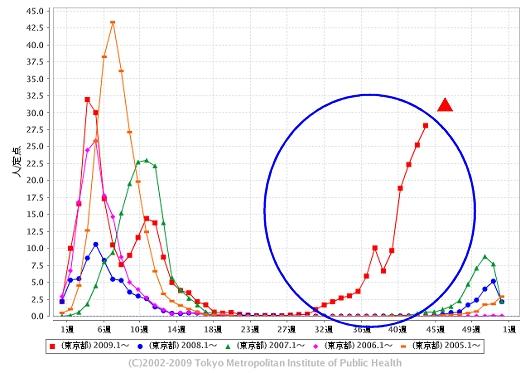 東京都における「インフルエンザ」の週単位報告数推移(今年・44週目までも含めた過去5年間)