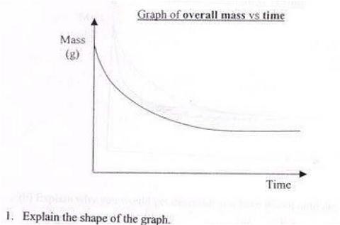 重量と時間の関係を表したグラフ